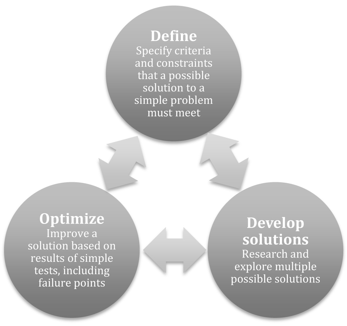 NGSS model of the engineering design process